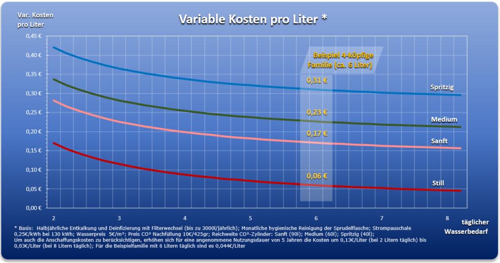 Grafik Kosten selbst hergestelltes Tafelwasser
